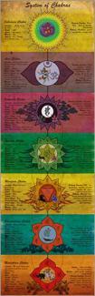 cuadro con chakras