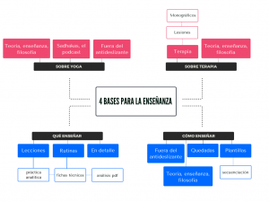 Mapa mental de la s 4 bases de la enseñanza del Yoga.